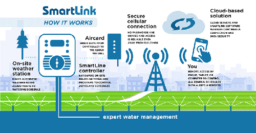 smartlink how it works